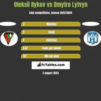 Oleksii Bykov vs Dmytro Lytvyn h2h player stats