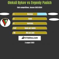 Oleksii Bykov vs Evgeniy Pasich h2h player stats