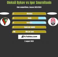 Oleksii Bykov vs Igor Snurnitsoin h2h player stats
