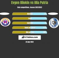 Evgen Bilokin vs Illia Putria h2h player stats