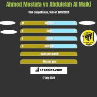 Ahmed Mostafa vs Abdulelah Al Malki h2h player stats
