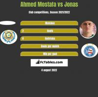 Ahmed Mostafa vs Jonas h2h player stats