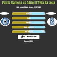 Patrik Slamena vs Adriel D'Avila Ba Loua h2h player stats