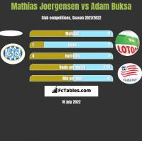 Mathias Joergensen vs Adam Buksa h2h player stats