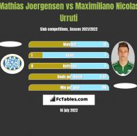 Mathias Joergensen vs Maximiliano Nicolas Urruti h2h player stats