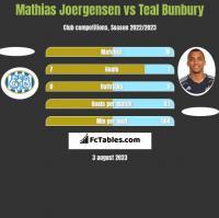 Mathias Joergensen vs Teal Bunbury h2h player stats