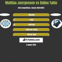 Mathias Joergensen vs Ballou Tabla h2h player stats