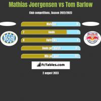 Mathias Joergensen vs Tom Barlow h2h player stats