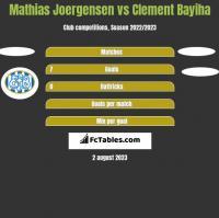Mathias Joergensen vs Clement Bayiha h2h player stats