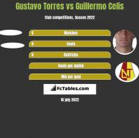 Gustavo Torres vs Guillermo Celis h2h player stats