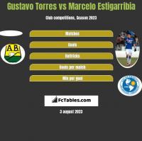 Gustavo Torres vs Marcelo Estigarribia h2h player stats
