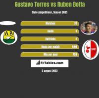 Gustavo Torres vs Ruben Botta h2h player stats