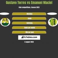 Gustavo Torres vs Emanuel Maciel h2h player stats