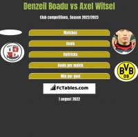 Denzeil Boadu vs Axel Witsel h2h player stats