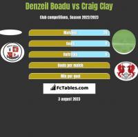 Denzeil Boadu vs Craig Clay h2h player stats