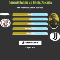 Denzeil Boadu vs Denis Zakaria h2h player stats