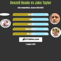 Denzeil Boadu vs Jake Taylor h2h player stats