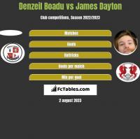 Denzeil Boadu vs James Dayton h2h player stats