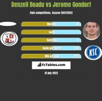 Denzeil Boadu vs Jerome Gondorf h2h player stats