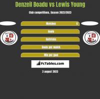 Denzeil Boadu vs Lewis Young h2h player stats