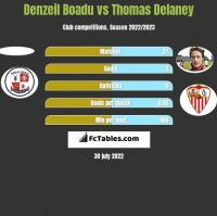 Denzeil Boadu vs Thomas Delaney h2h player stats