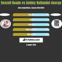 Denzeil Boadu vs Ashley Nathaniel-George h2h player stats