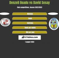 Denzeil Boadu vs David Sesay h2h player stats