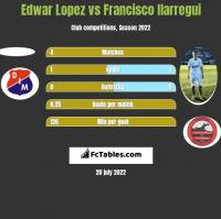 Edwar Lopez vs Francisco Ilarregui h2h player stats