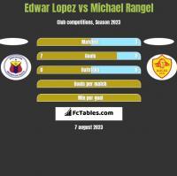 Edwar Lopez vs Michael Rangel h2h player stats