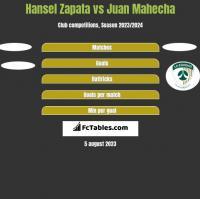 Hansel Zapata vs Juan Mahecha h2h player stats