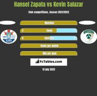 Hansel Zapata vs Kevin Salazar h2h player stats