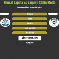 Hansel Zapata vs Vaquiro Stalin Motta h2h player stats