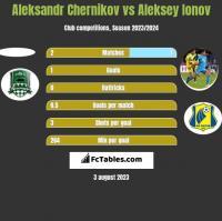Aleksandr Chernikov vs Aleksey Ionov h2h player stats