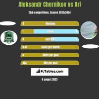 Aleksandr Chernikov vs Ari h2h player stats