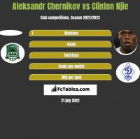 Aleksandr Chernikov vs Clinton Njie h2h player stats