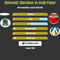 Aleksandr Chernikov vs Ivelin Popov h2h player stats