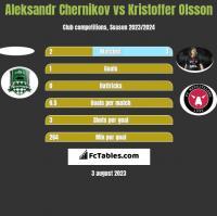 Aleksandr Chernikov vs Kristoffer Olsson h2h player stats