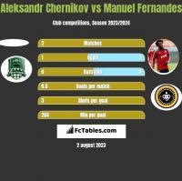 Aleksandr Chernikov vs Manuel Fernandes h2h player stats