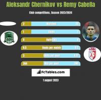 Aleksandr Chernikov vs Remy Cabella h2h player stats