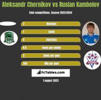 Aleksandr Chernikov vs Ruslan Kambolov h2h player stats