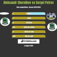 Aleksandr Chernikov vs Sergei Petrov h2h player stats