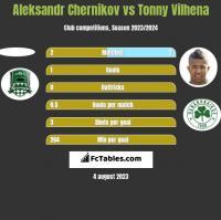 Aleksandr Chernikov vs Tonny Vilhena h2h player stats