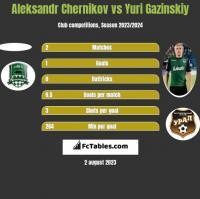 Aleksandr Chernikov vs Yuri Gazinskiy h2h player stats