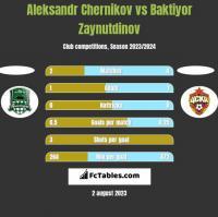Aleksandr Chernikov vs Baktiyor Zaynutdinov h2h player stats