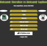 Aleksandr Chernikov vs Aleksandr Saplinov h2h player stats