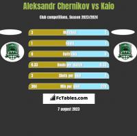 Aleksandr Chernikov vs Kaio h2h player stats