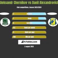 Aleksandr Chernikov vs Danil Alexandrovich h2h player stats