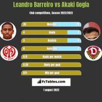 Leandro Barreiro vs Akaki Gogia h2h player stats