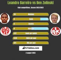 Leandro Barreiro vs Ben Zolinski h2h player stats