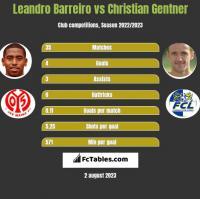 Leandro Barreiro vs Christian Gentner h2h player stats